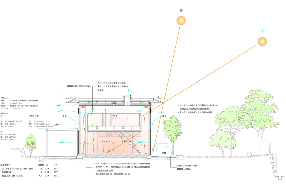 GREEN HOUSE: Structural drawing